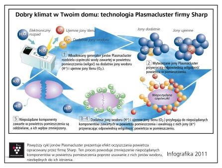 technologia plasmacluster w oczyszczaczach sharp
