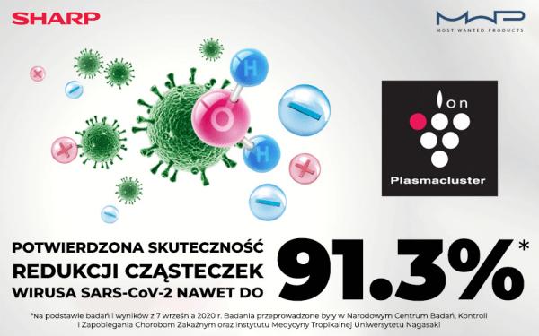 Technologia Plasmacluster firmy SHARP światowym numerem 1 w zwalczaniu wirusa SARS-CoV-2.